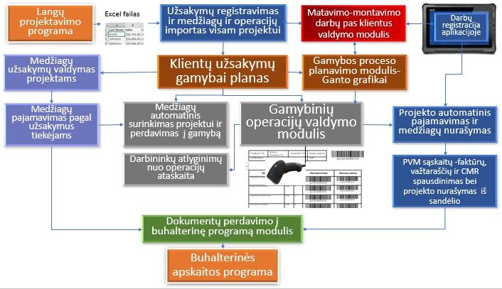 gamybos sistemų prekyba)