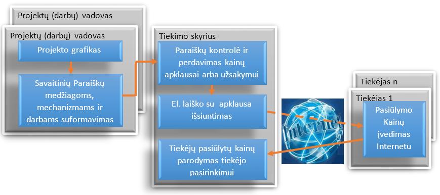 prekybos užsakymų valdymo sistemos tiekėjai kaip prekiauti bitcoin etrade