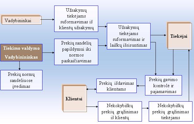prekybos užsakymų sistema tradingview kainos pasirinkimo galimybės